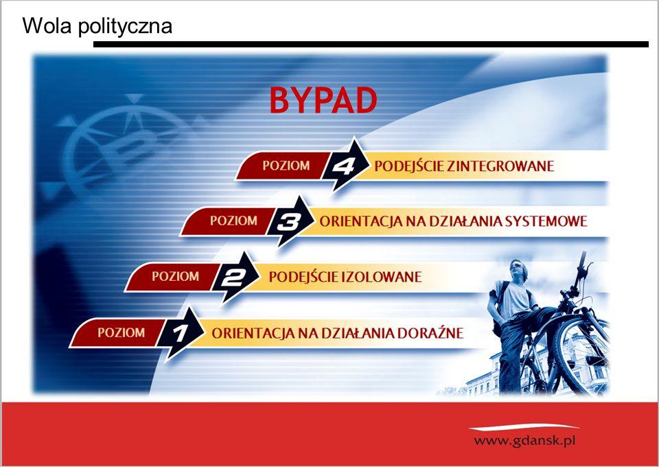 Wola polityczna BYPAD 10