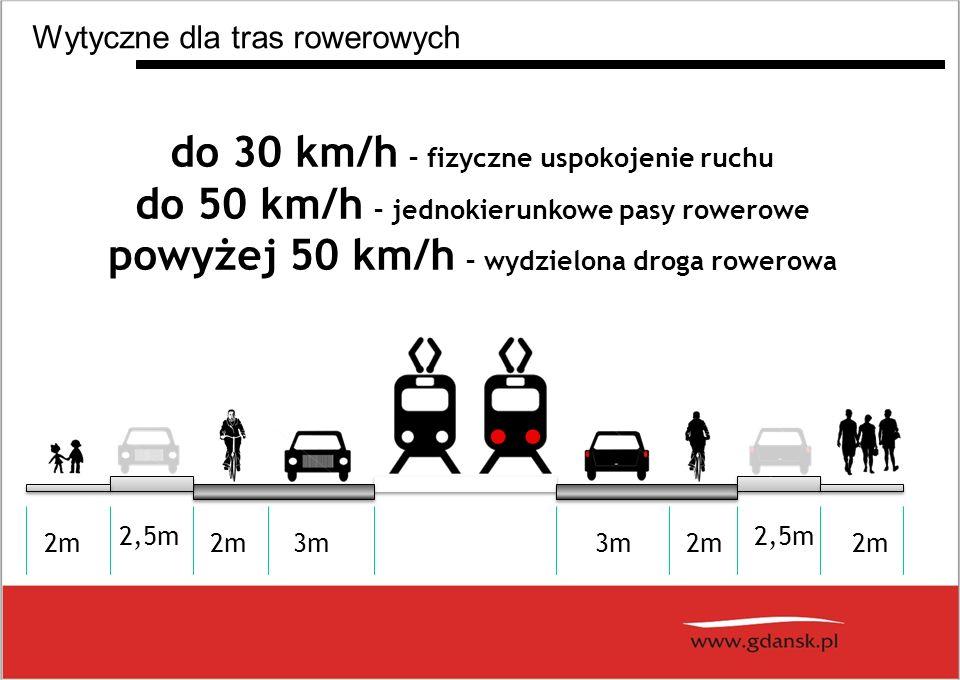 do 30 km/h – fizyczne uspokojenie ruchu