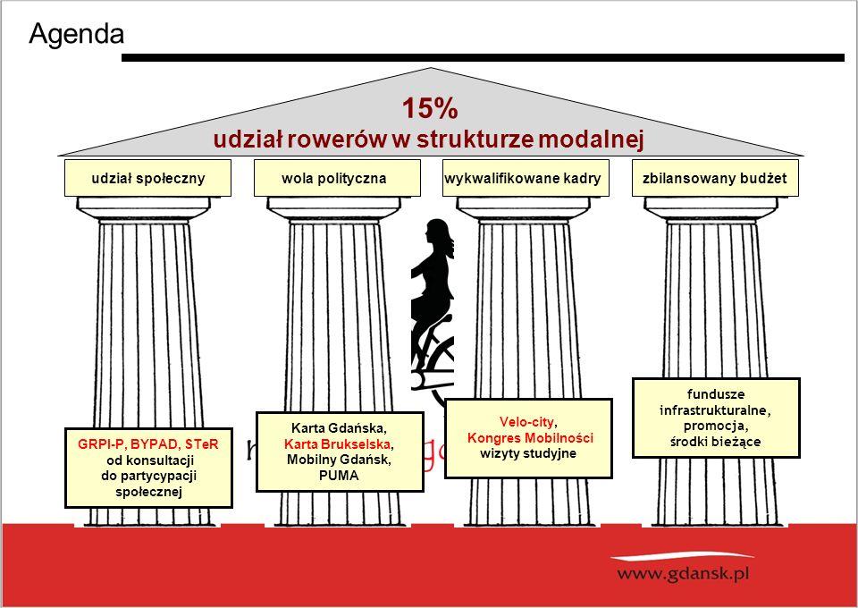 Agenda 15% udział rowerów w strukturze modalnej udział społeczny