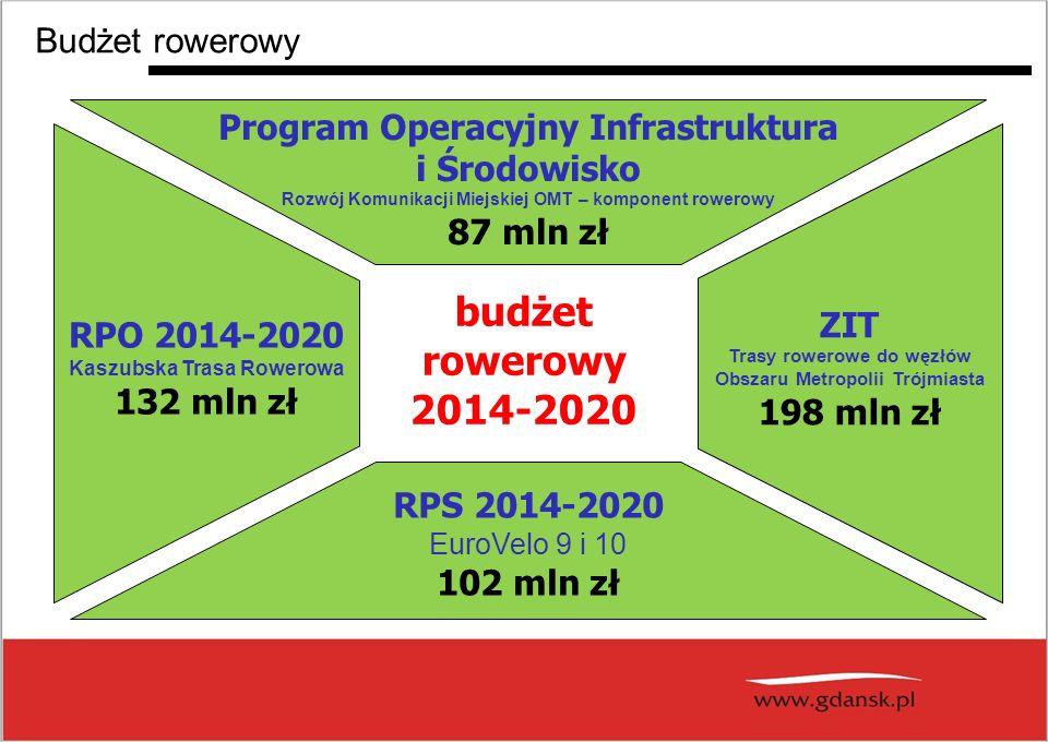 budżet rowerowy 2014-2020 Budżet rowerowy