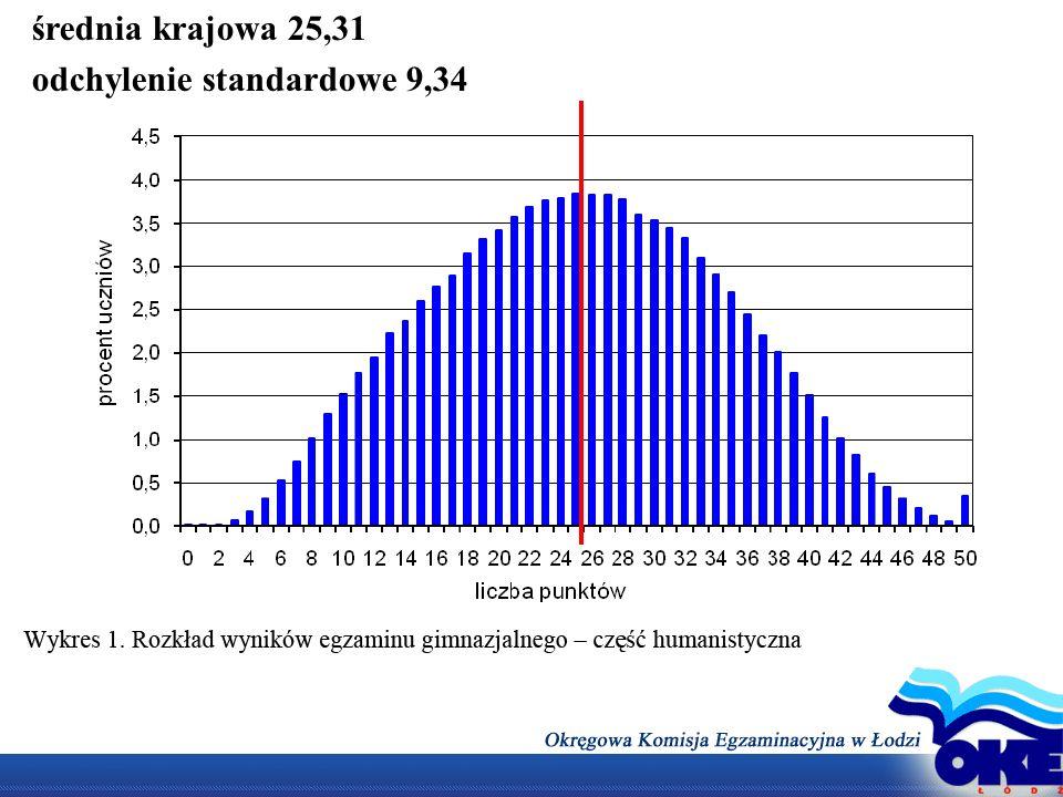 średnia krajowa 25,31 odchylenie standardowe 9,34