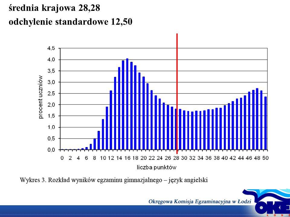 średnia krajowa 28,28 odchylenie standardowe 12,50