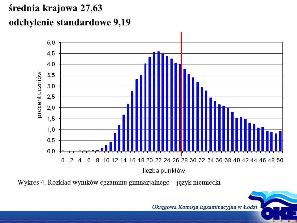 średnia krajowa 27,63 odchylenie standardowe 9,19