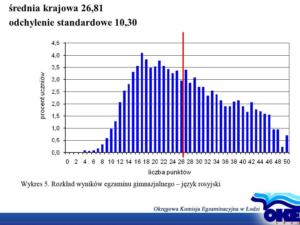 średnia krajowa 26,81 odchylenie standardowe 10,30