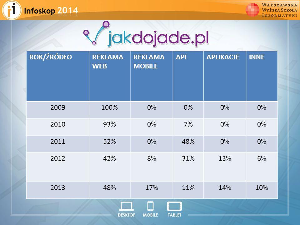 2008 2009 2010 2011 2012 ROK/ŹRÓDŁO REKLAMA WEB REKLAMA MOBILE API