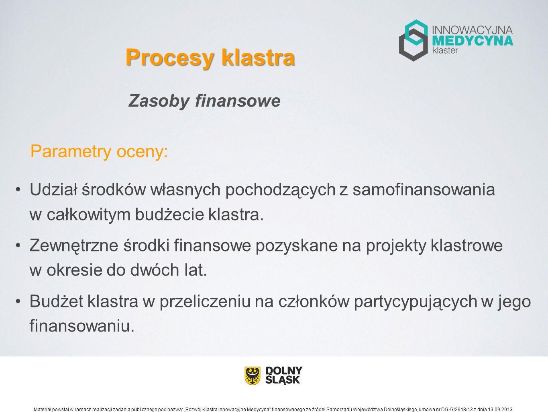 Procesy klastra Zasoby finansowe
