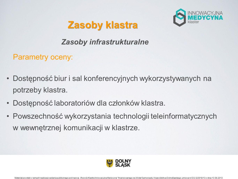 Zasoby infrastrukturalne