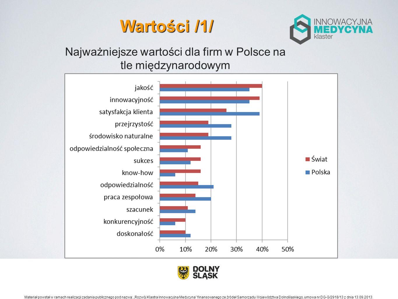 Najważniejsze wartości dla firm w Polsce na tle międzynarodowym