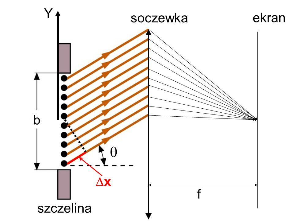 x Y b f ekran soczewka szczelina 