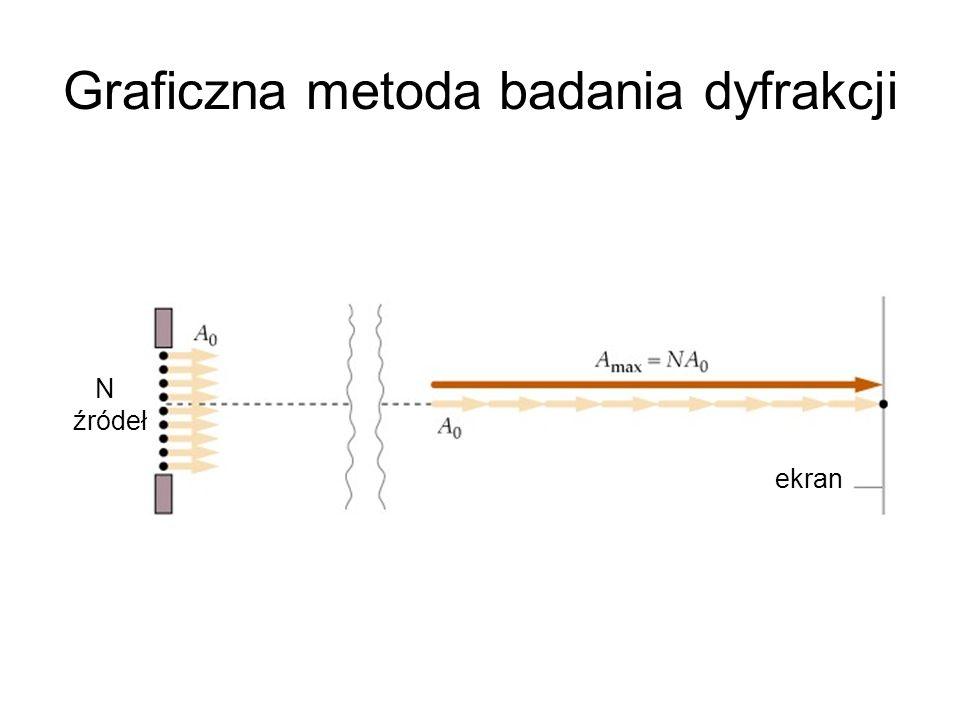 Graficzna metoda badania dyfrakcji