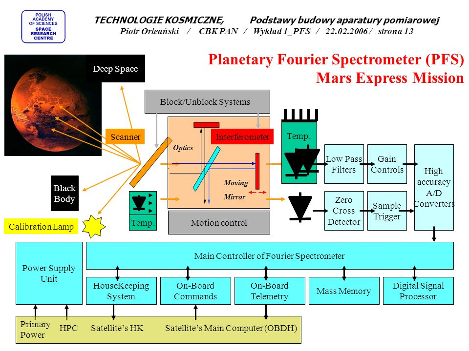 Planetary Fourier Spectrometer (PFS) Mars Express Mission