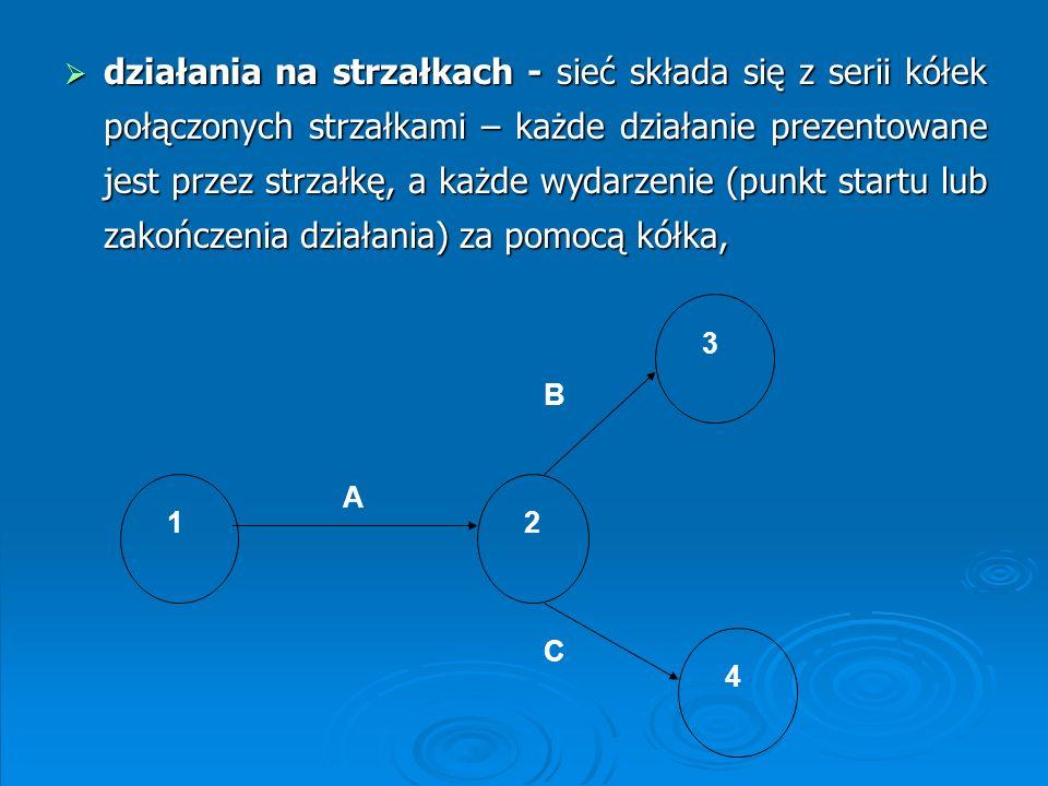 działania na strzałkach - sieć składa się z serii kółek połączonych strzałkami – każde działanie prezentowane jest przez strzałkę, a każde wydarzenie (punkt startu lub zakończenia działania) za pomocą kółka,