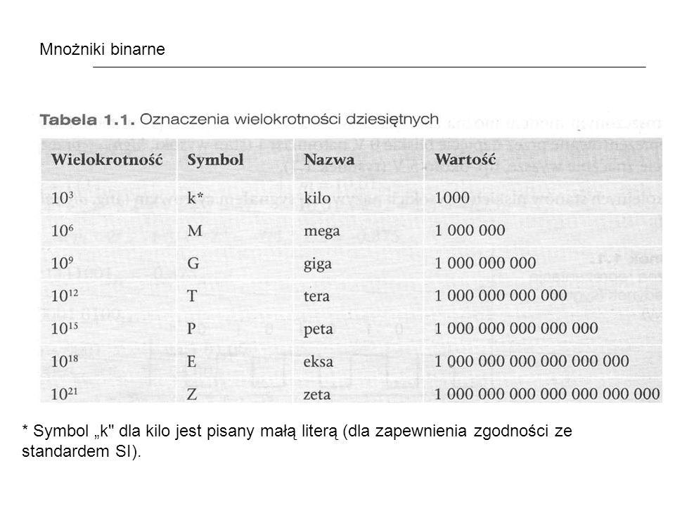 """Mnożniki binarne * Symbol """"k dla kilo jest pisany małą literą (dla zapewnienia zgodności ze standardem SI)."""