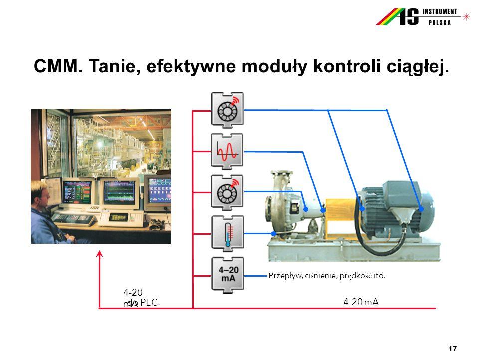 CMM. Tanie, efektywne moduły kontroli ciągłej.