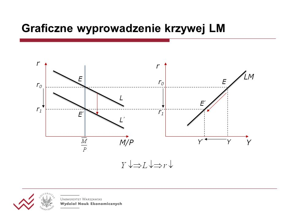 Graficzne wyprowadzenie krzywej LM