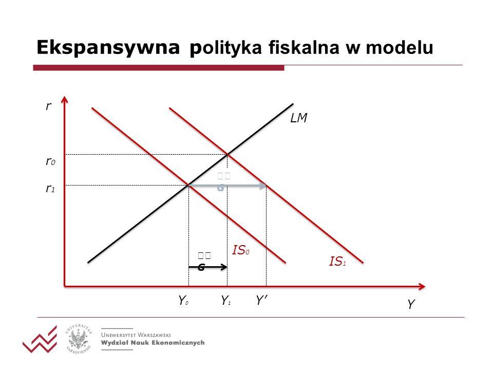 Ekspansywna polityka fiskalna w modelu