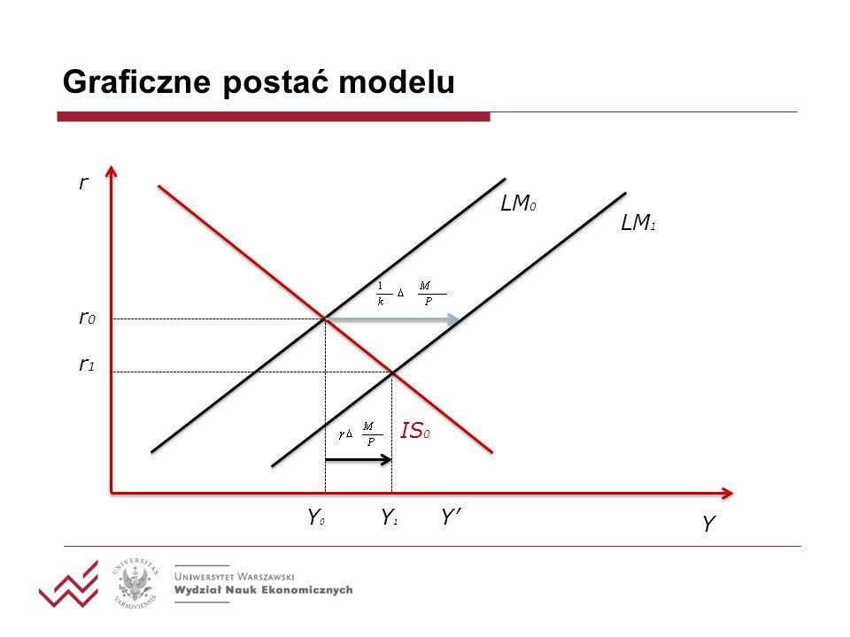 Graficzne postać modelu