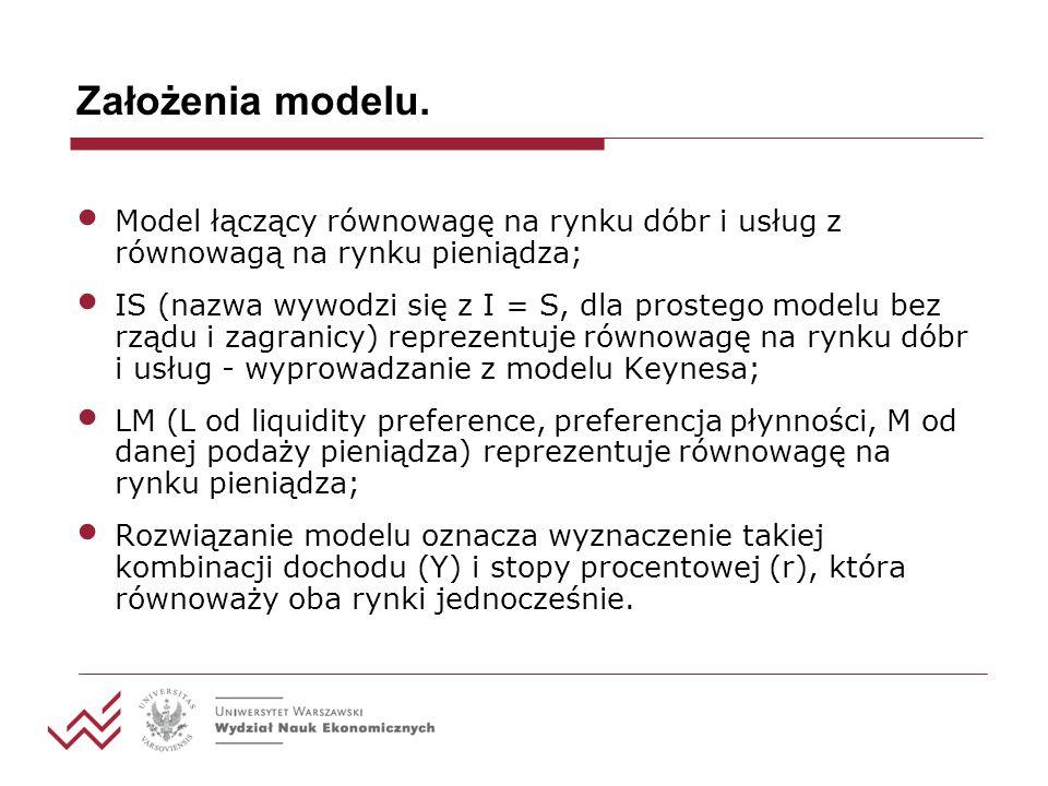 Założenia modelu. Model łączący równowagę na rynku dóbr i usług z równowagą na rynku pieniądza;