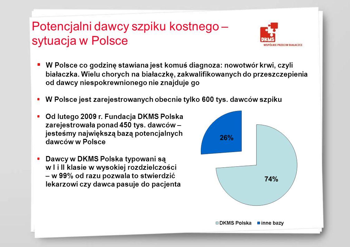 Potencjalni dawcy szpiku kostnego – sytuacja w Polsce