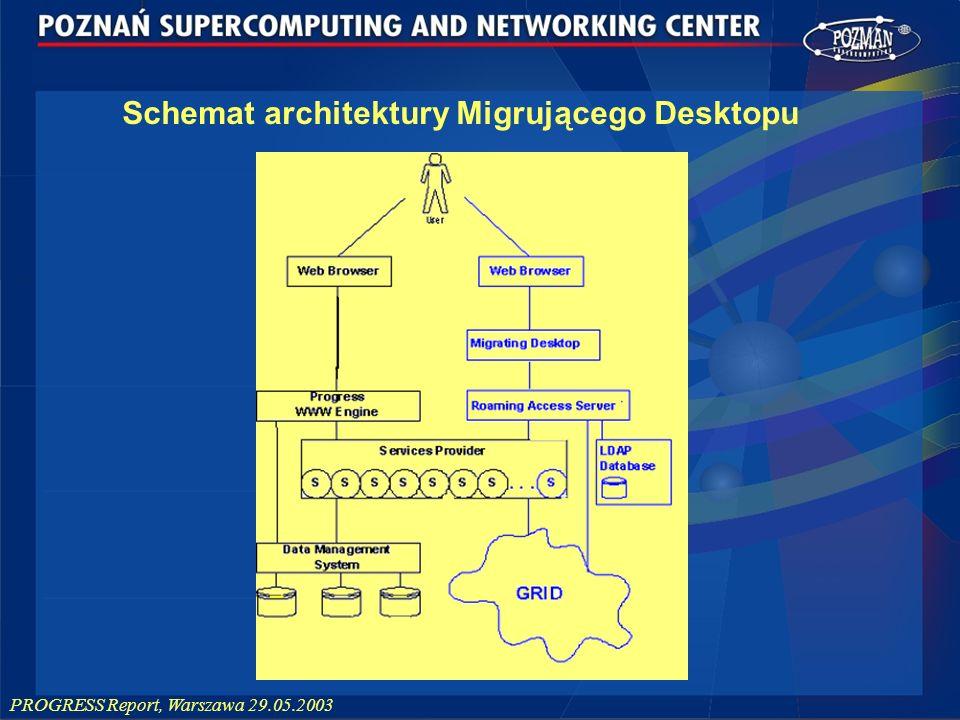 Schemat architektury Migrującego Desktopu