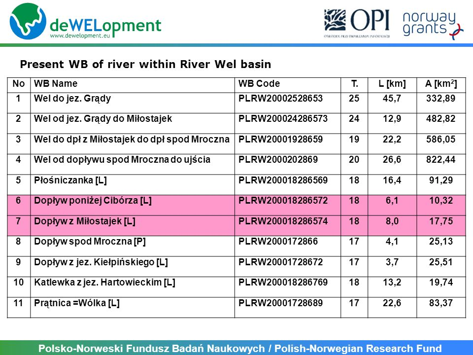 Present WB of river within River Wel basin