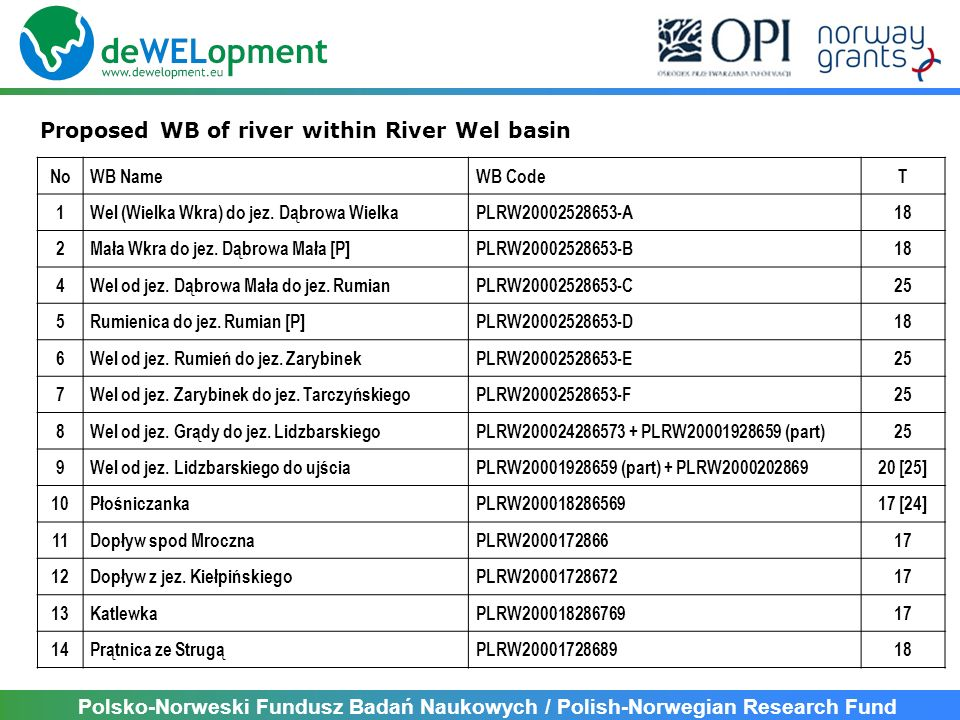 Proposed WB of river within River Wel basin