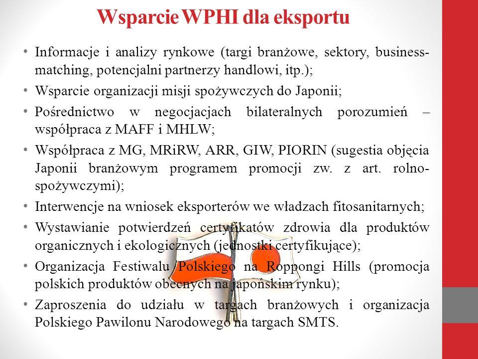 Wsparcie WPHI dla eksportu