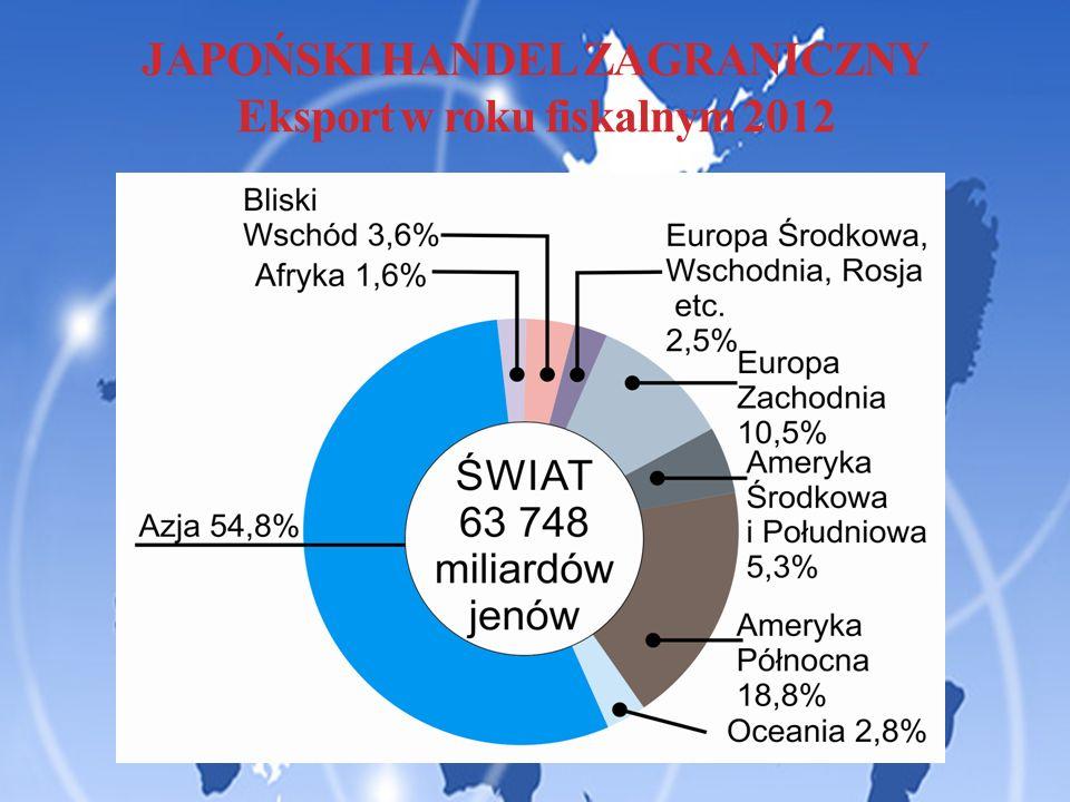 JAPOŃSKI HANDEL ZAGRANICZNY Eksport w roku fiskalnym 2012