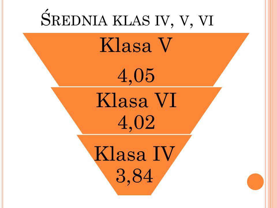 Średnia klas iv, v, vi Klasa V 4,05 Klasa VI 4,02 Klasa IV 3,84