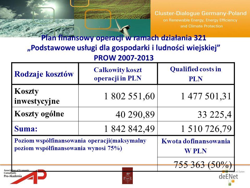 Całkowity koszt operacji in PLN