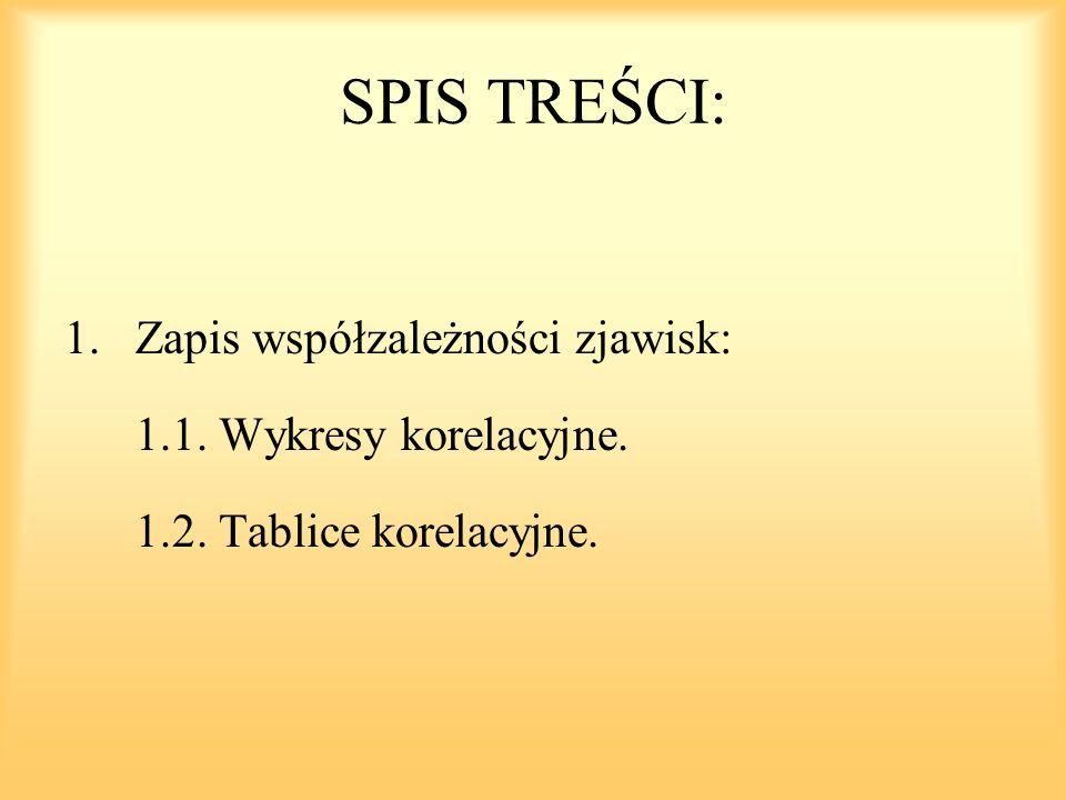 SPIS TREŚCI: Zapis współzależności zjawisk: 1.1. Wykresy korelacyjne.