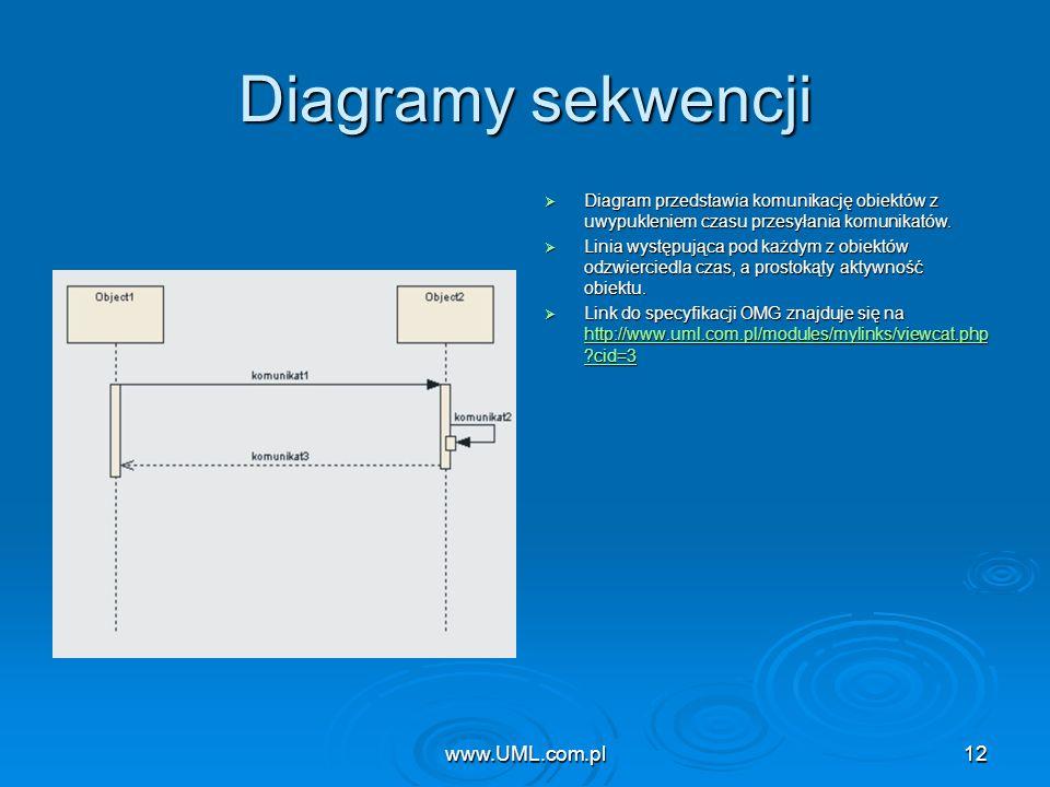 Diagramy sekwencji www.UML.com.pl www.UML.com.pl
