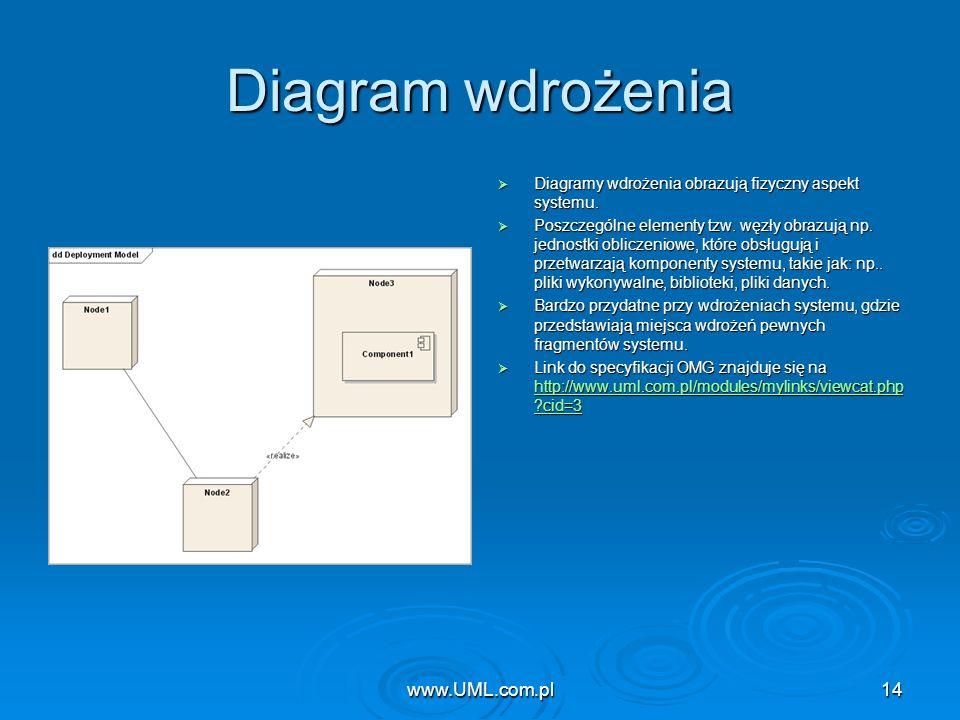 Diagram wdrożenia www.UML.com.pl www.UML.com.pl