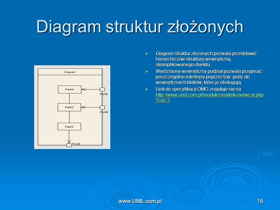 Diagram struktur złożonych