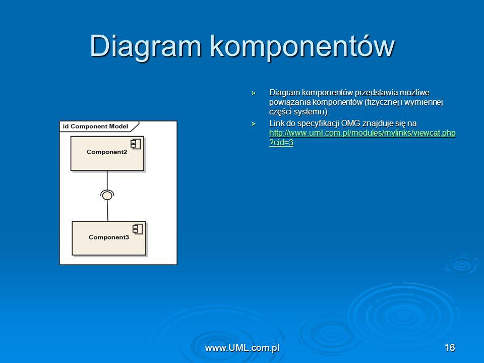 Diagram komponentów www.UML.com.pl www.UML.com.pl