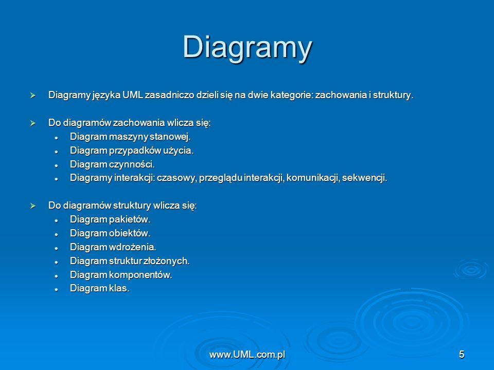 www.UML.com.pl Diagramy. Diagramy języka UML zasadniczo dzieli się na dwie kategorie: zachowania i struktury.