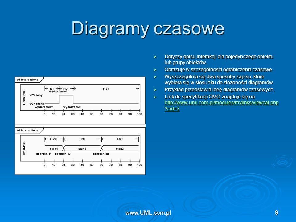 Diagramy czasowe www.UML.com.pl www.UML.com.pl