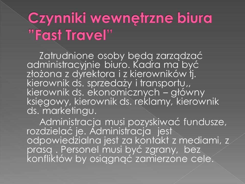 Czynniki wewnętrzne biura Fast Travel