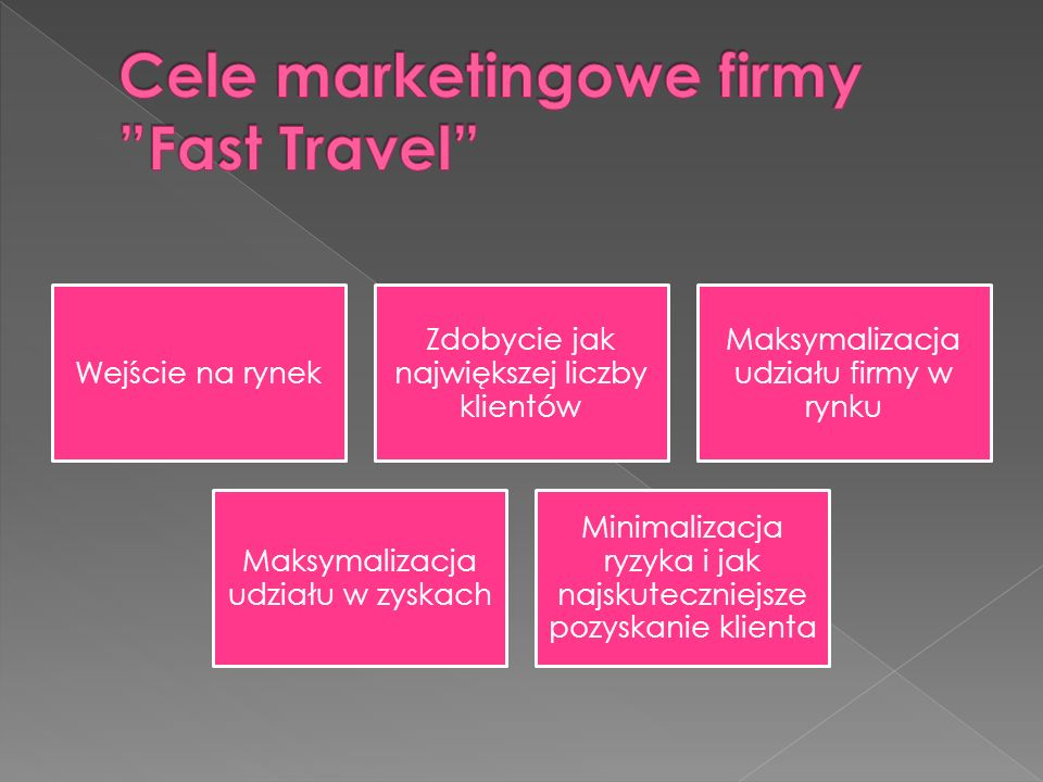 Cele marketingowe firmy Fast Travel