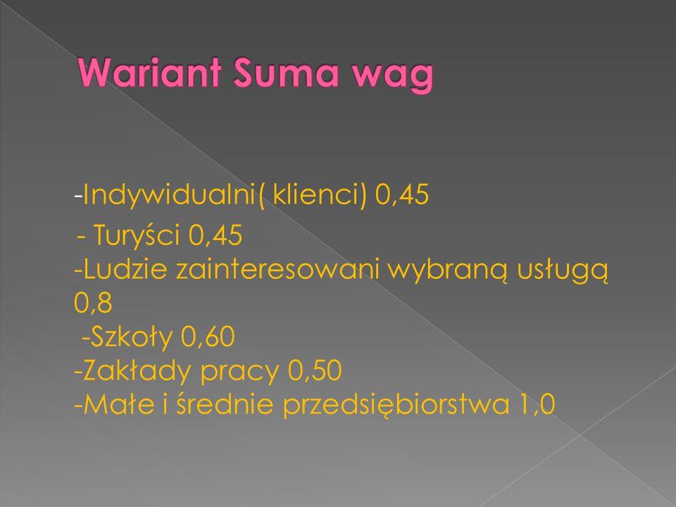 Wariant Suma wag
