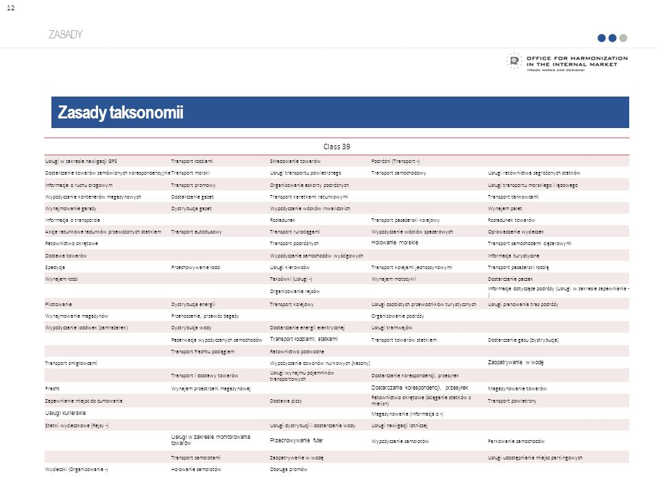Zasady taksonomii ZASADY