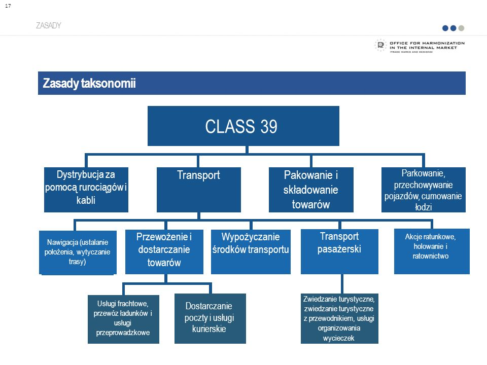CLASS 39 Zasady taksonomii Transport Pakowanie i składowanie towarów