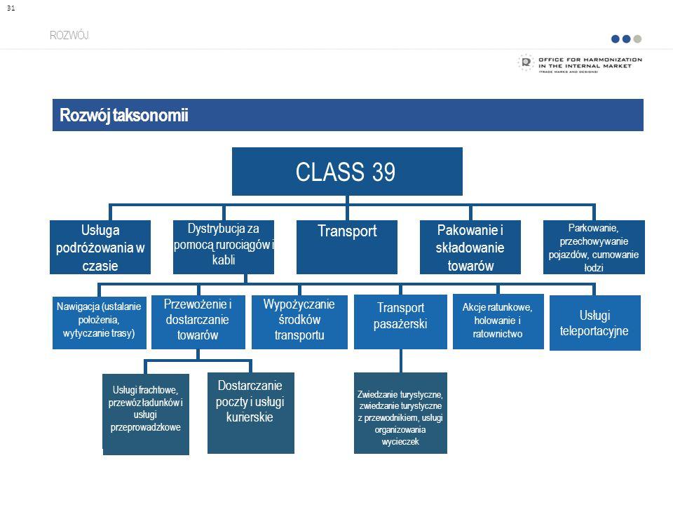 CLASS 39 Rozwój taksonomii Transport Usługa podróżowania w czasie