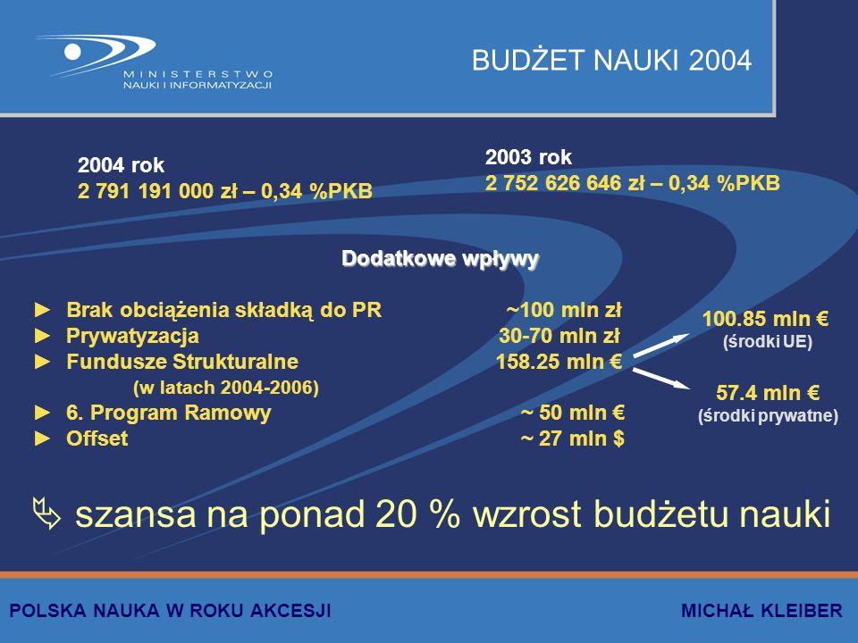  szansa na ponad 20 % wzrost budżetu nauki