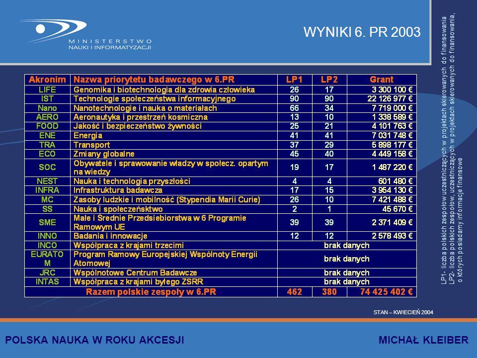 WYNIKI 6. PR 2003 POLSKA NAUKA W ROKU AKCESJI MICHAŁ KLEIBER