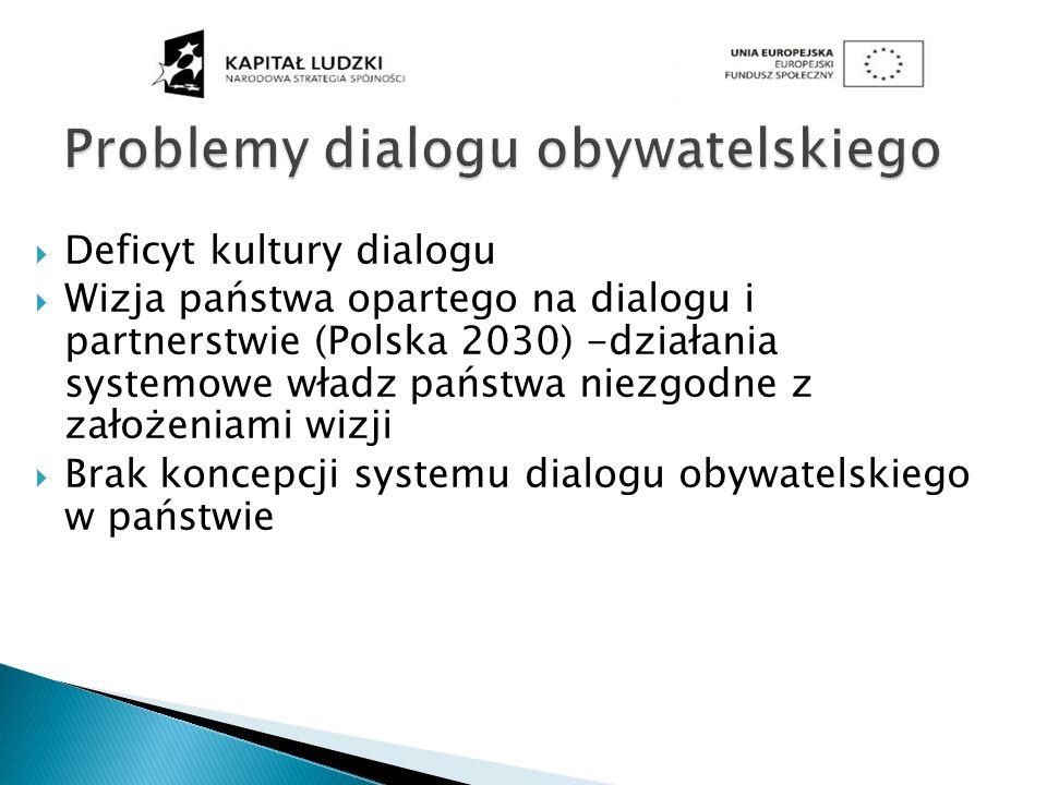 Problemy dialogu obywatelskiego
