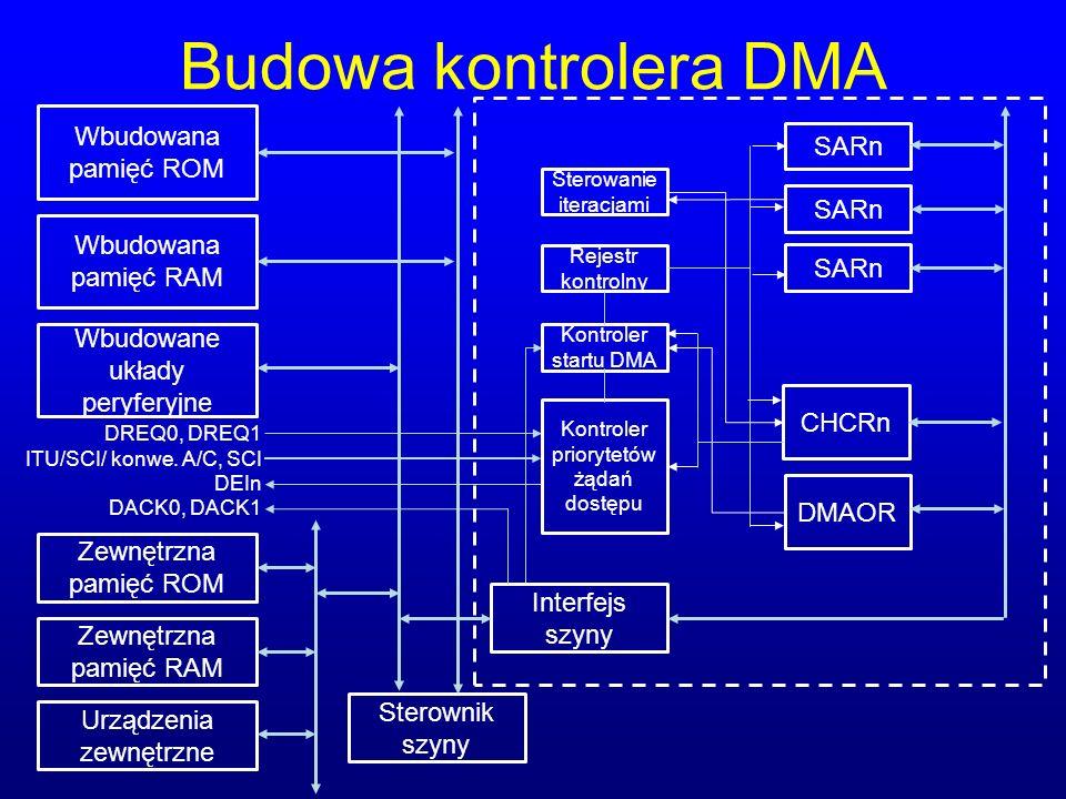 Budowa kontrolera DMA Wbudowana pamięć ROM SARn SARn