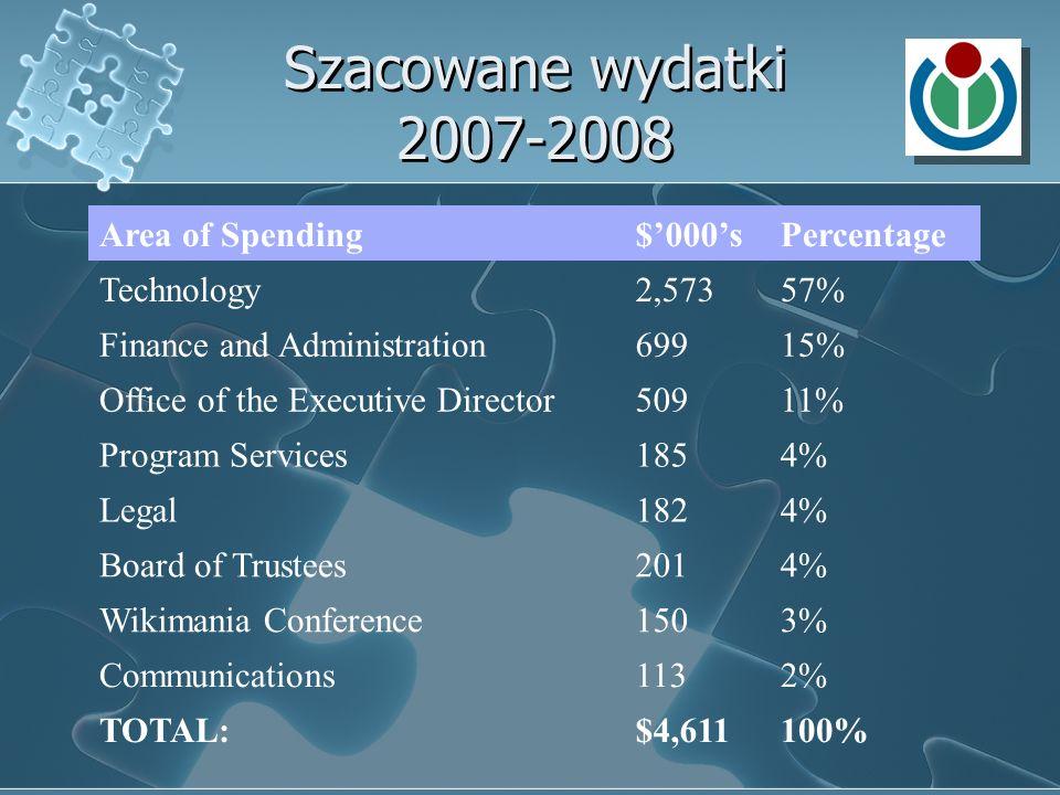 Szacowane wydatki 2007-2008 Area of Spending $'000's Percentage