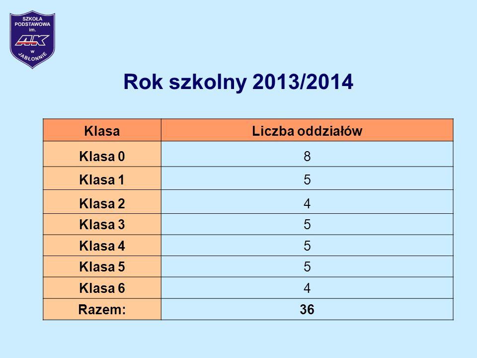 Rok szkolny 2013/2014 Klasa Liczba oddziałów Klasa 0 8 Klasa 1 5