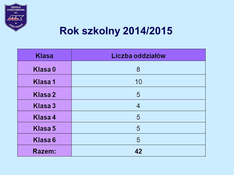 Rok szkolny 2014/2015 Klasa Liczba oddziałów Klasa 0 8 Klasa 1 10